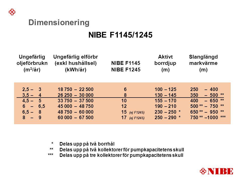 Dimensionering NIBE F1145/1245