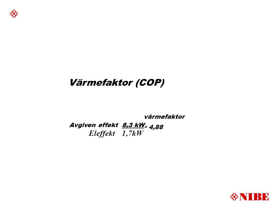 Värmefaktor (COP) värmefaktor Eleffekt 1,7kW