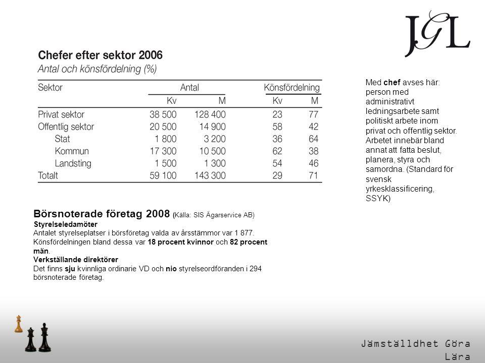 Börsnoterade företag 2008 (Källa: SIS Ägarservice AB)