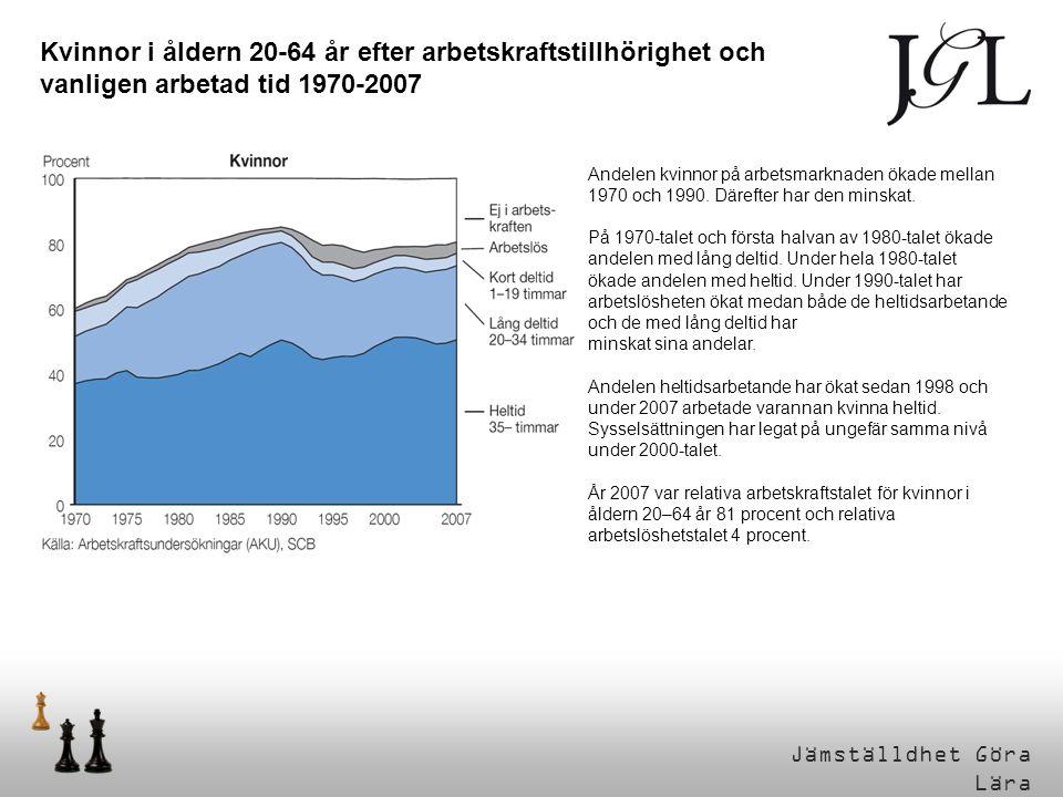 Kvinnor i åldern 20-64 år efter arbetskraftstillhörighet och vanligen arbetad tid 1970-2007