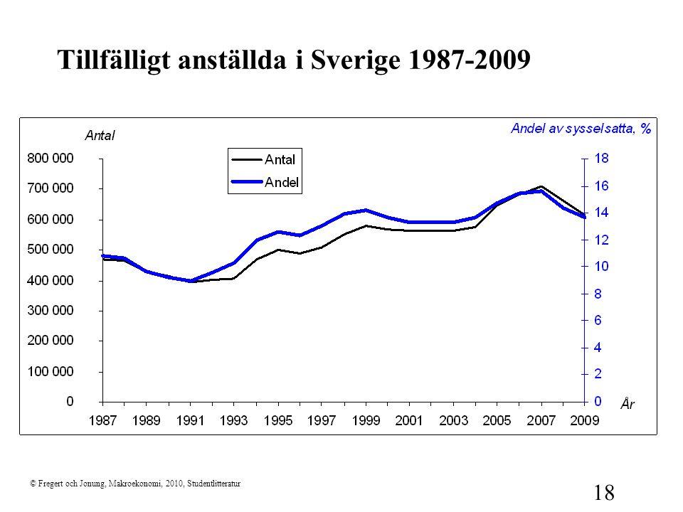 Tillfälligt anställda i Sverige 1987-2009
