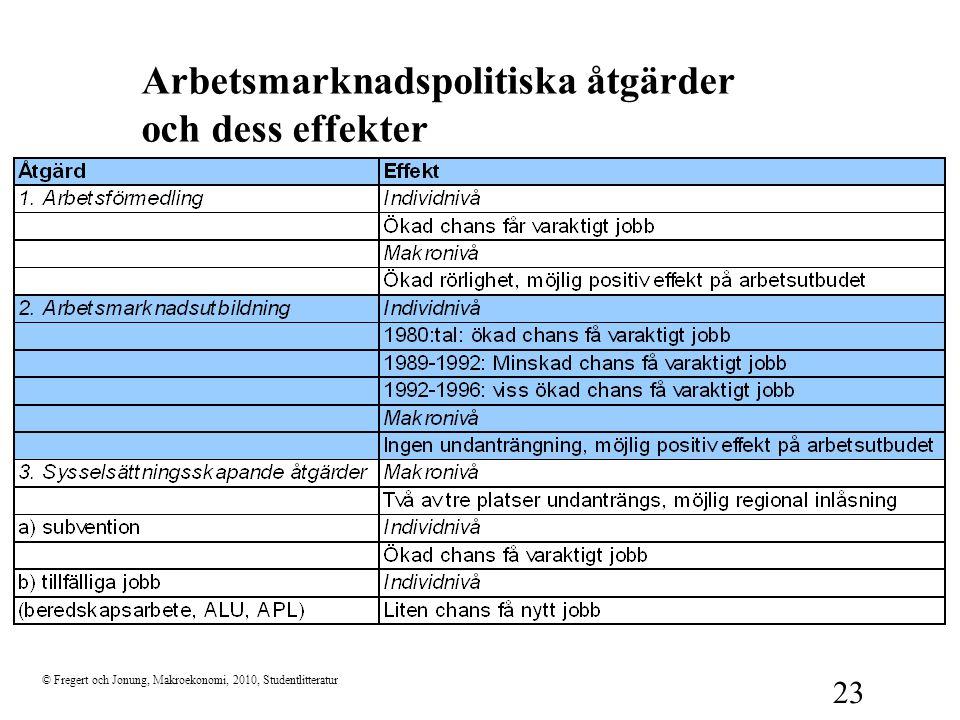 Arbetsmarknadspolitiska åtgärder och dess effekter