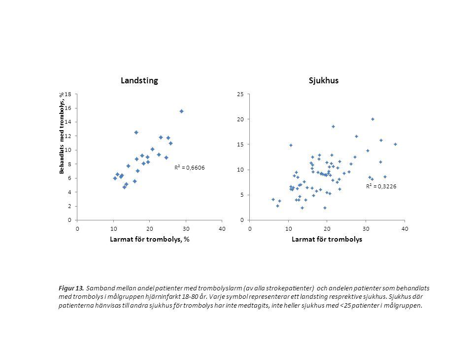Figur 13. Samband mellan andel patienter med trombolyslarm (av alla strokepatienter) och andelen patienter som behandlats