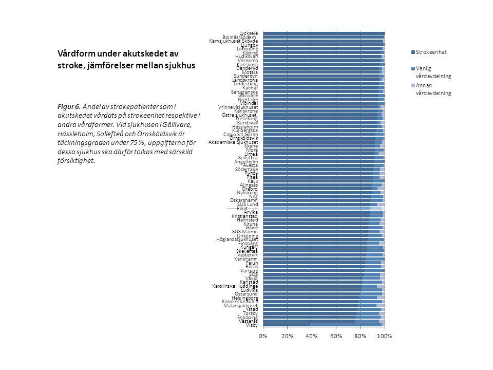 Vårdform under akutskedet av stroke, jämförelser mellan sjukhus