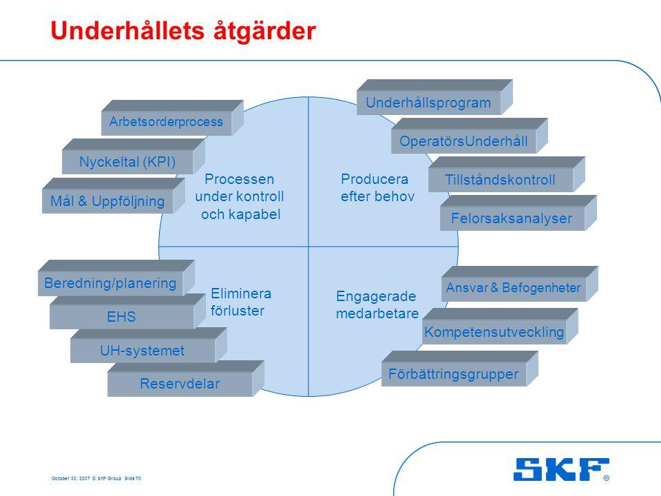 SKF:s stöd till er Underhållsprogram OperatörsUnderhåll