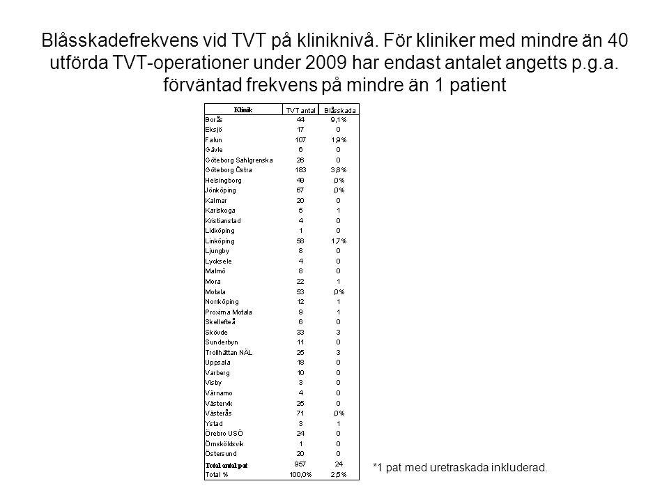 Blåsskadefrekvens vid TVT på kliniknivå