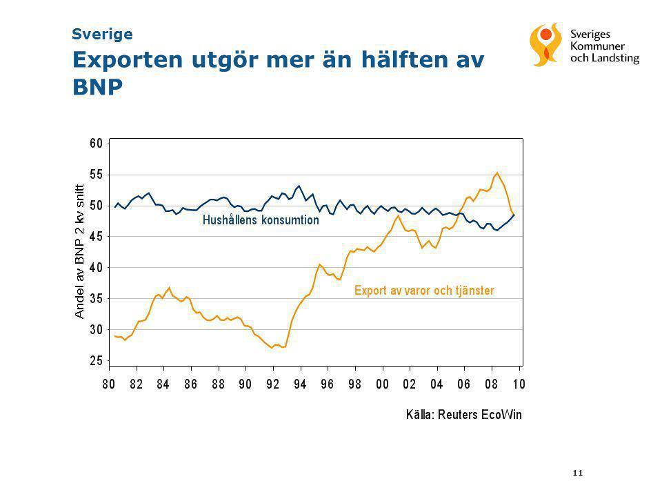 Sverige Exporten utgör mer än hälften av BNP