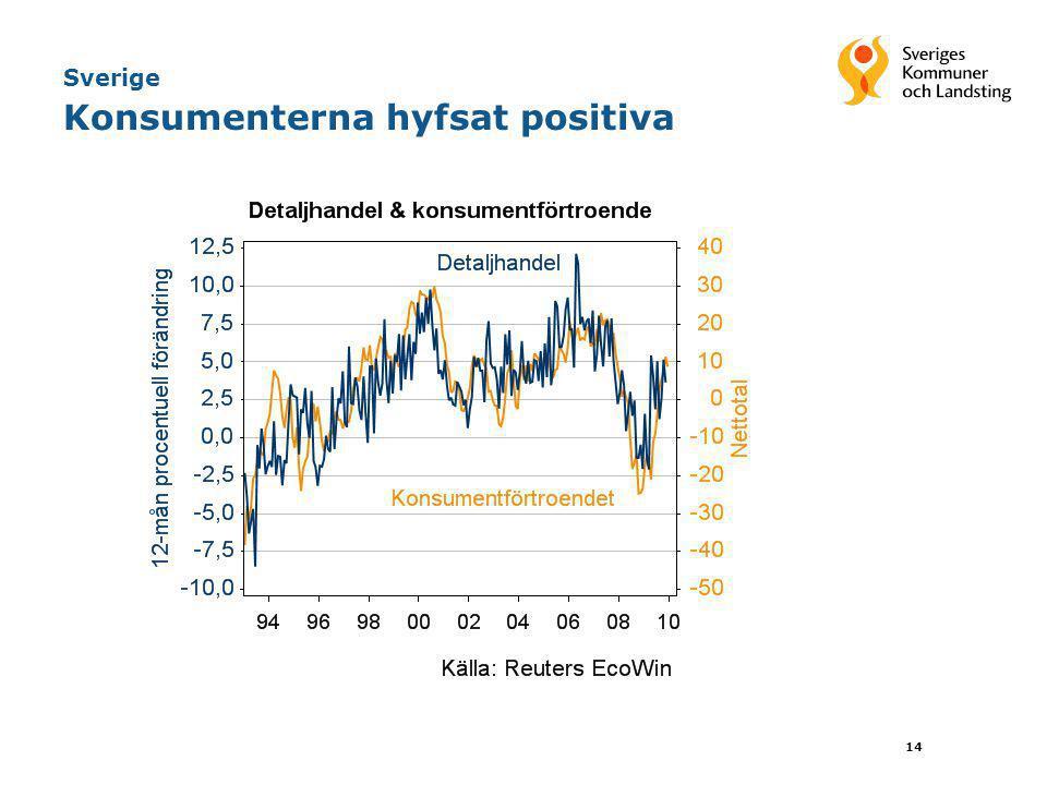 Sverige Konsumenterna hyfsat positiva