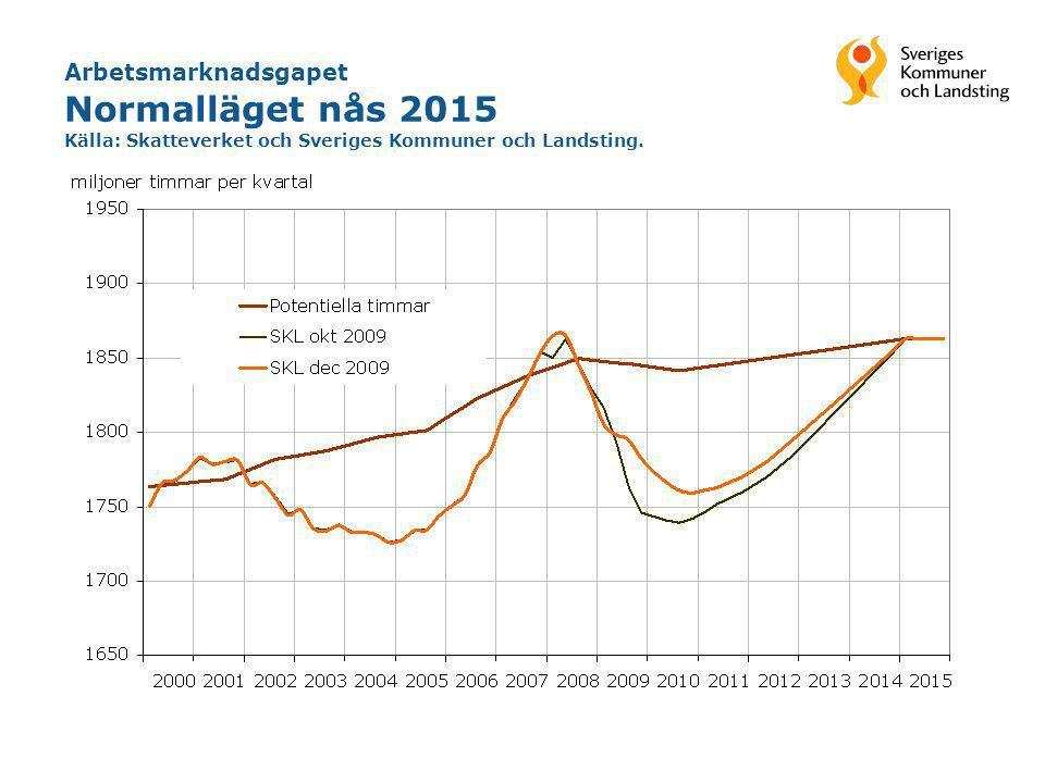 Normalläget nås 2015 Arbetsmarknadsgapet