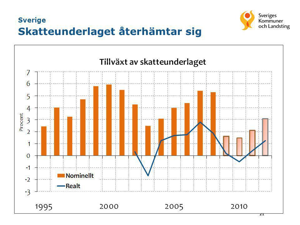 Sverige Skatteunderlaget återhämtar sig