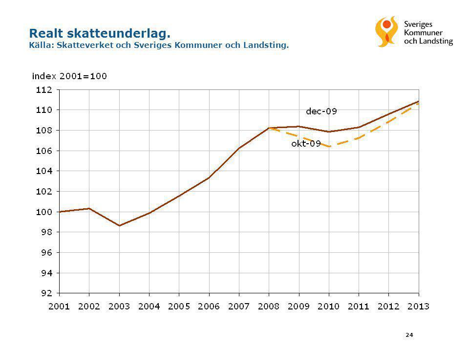 Realt skatteunderlag. Källa: Skatteverket och Sveriges Kommuner och Landsting.