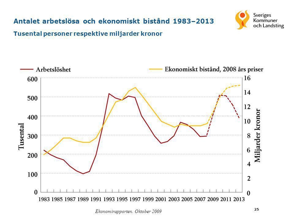 Ekonomirapporten. Oktober 2009