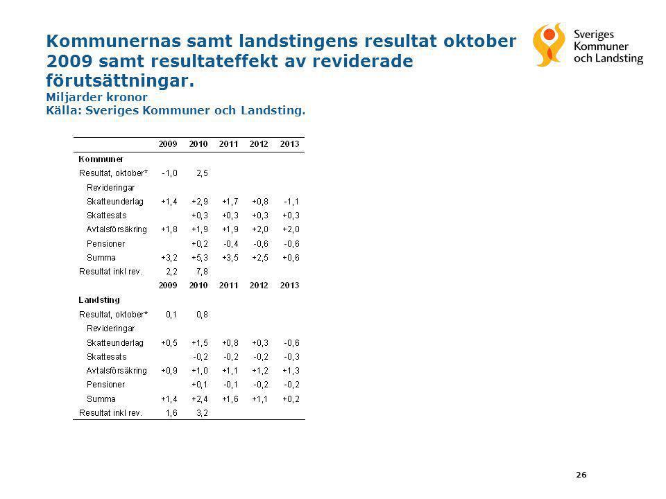 Kommunernas samt landstingens resultat oktober 2009 samt resultateffekt av reviderade förutsättningar.