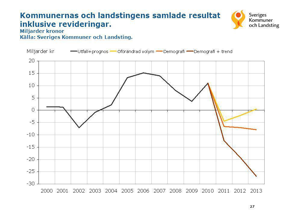 Kommunernas och landstingens samlade resultat inklusive revideringar