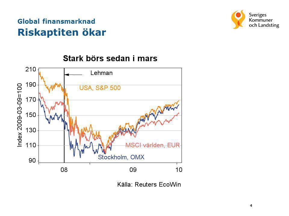 Global finansmarknad Riskaptiten ökar