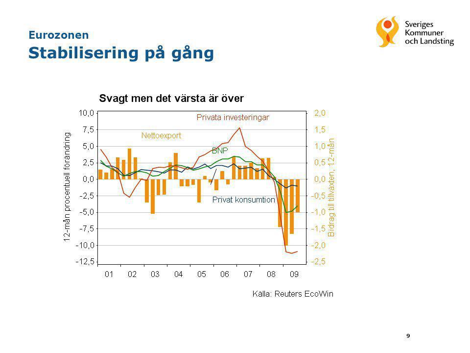 Eurozonen Stabilisering på gång