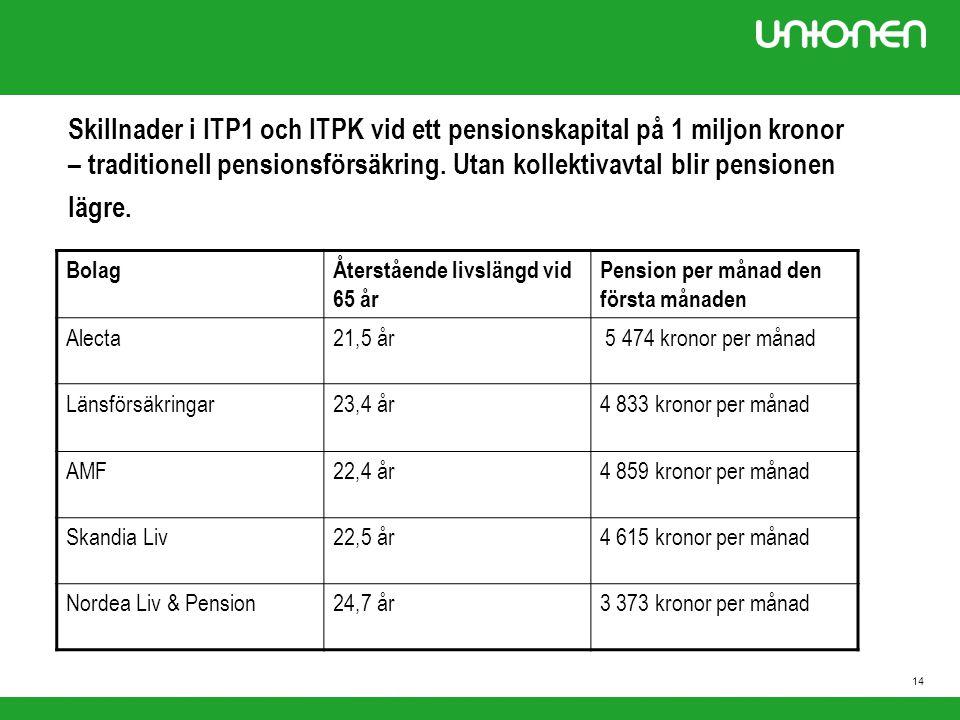 Skillnader i ITP1 och ITPK vid ett pensionskapital på 1 miljon kronor – traditionell pensionsförsäkring. Utan kollektivavtal blir pensionen lägre.