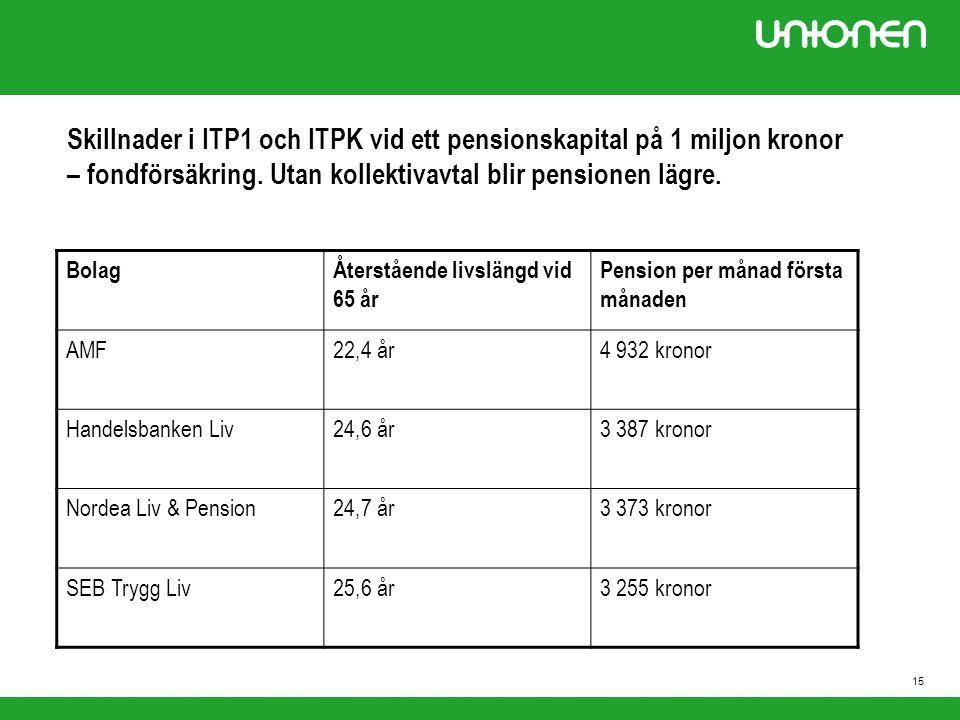 Skillnader i ITP1 och ITPK vid ett pensionskapital på 1 miljon kronor – fondförsäkring. Utan kollektivavtal blir pensionen lägre.