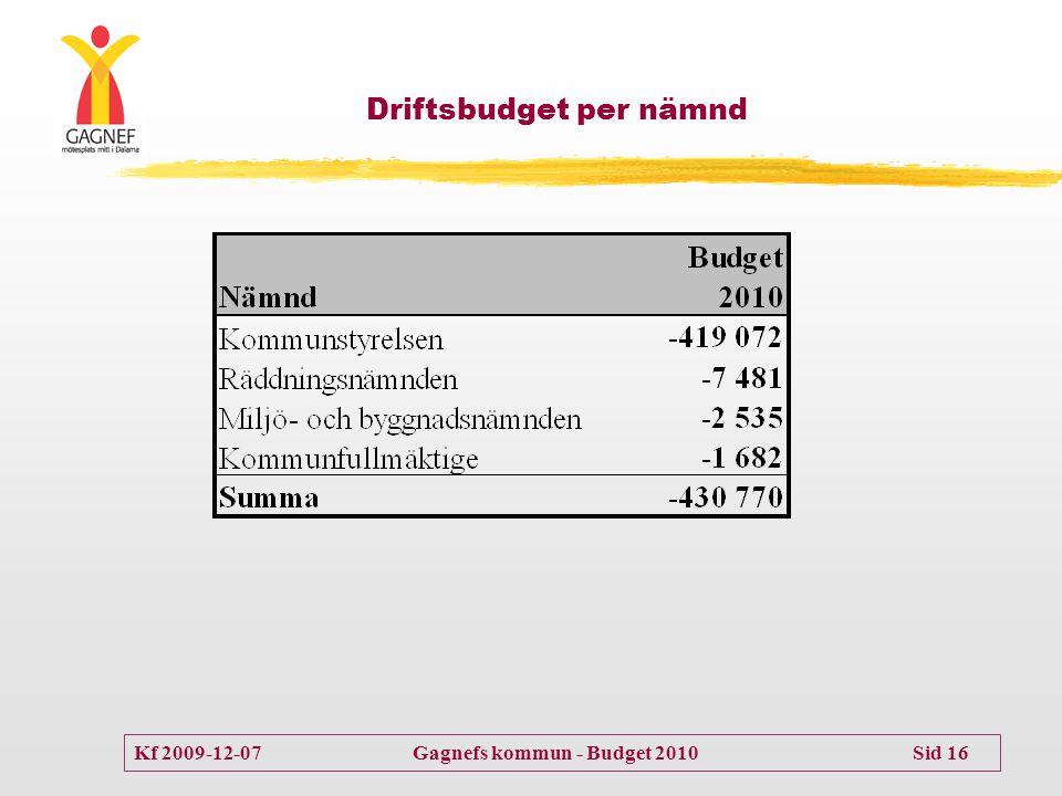 Driftsbudget per nämnd