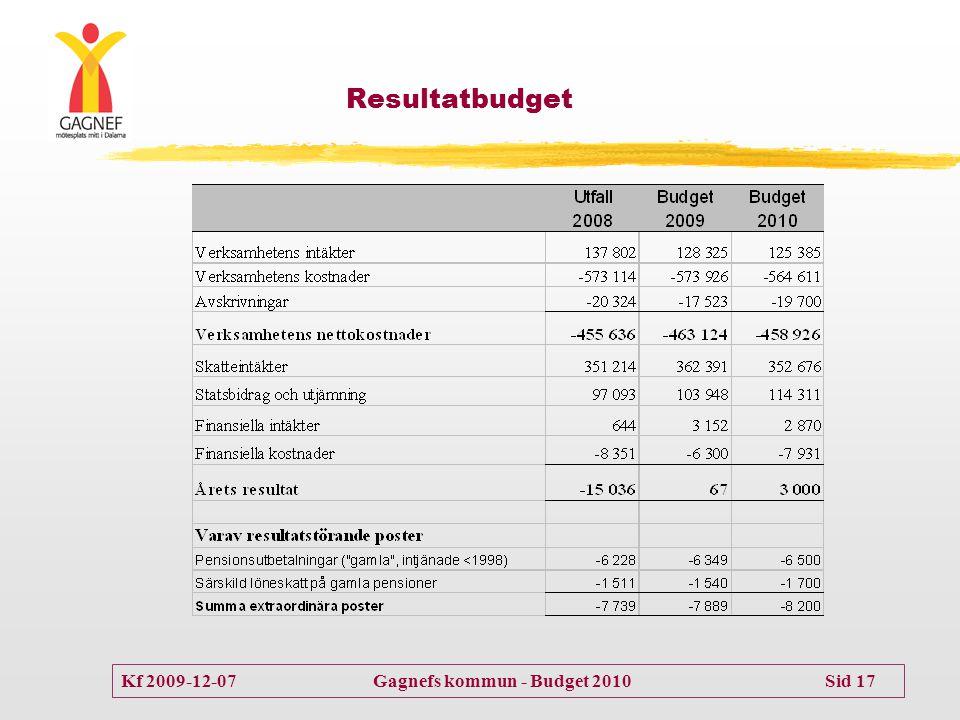 Resultatbudget