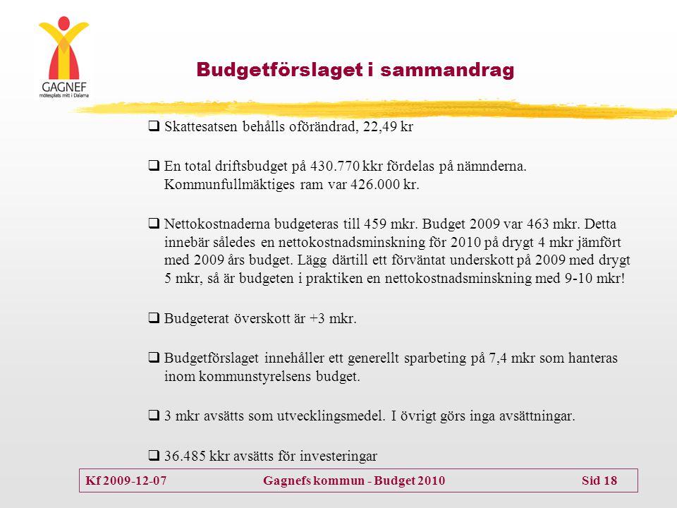 Budgetförslaget i sammandrag
