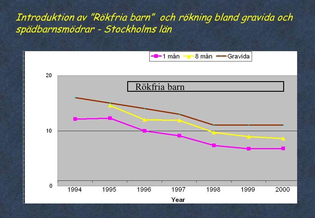 Introduktion av Rökfria barn och rökning bland gravida och spädbarnsmödrar - Stockholms län
