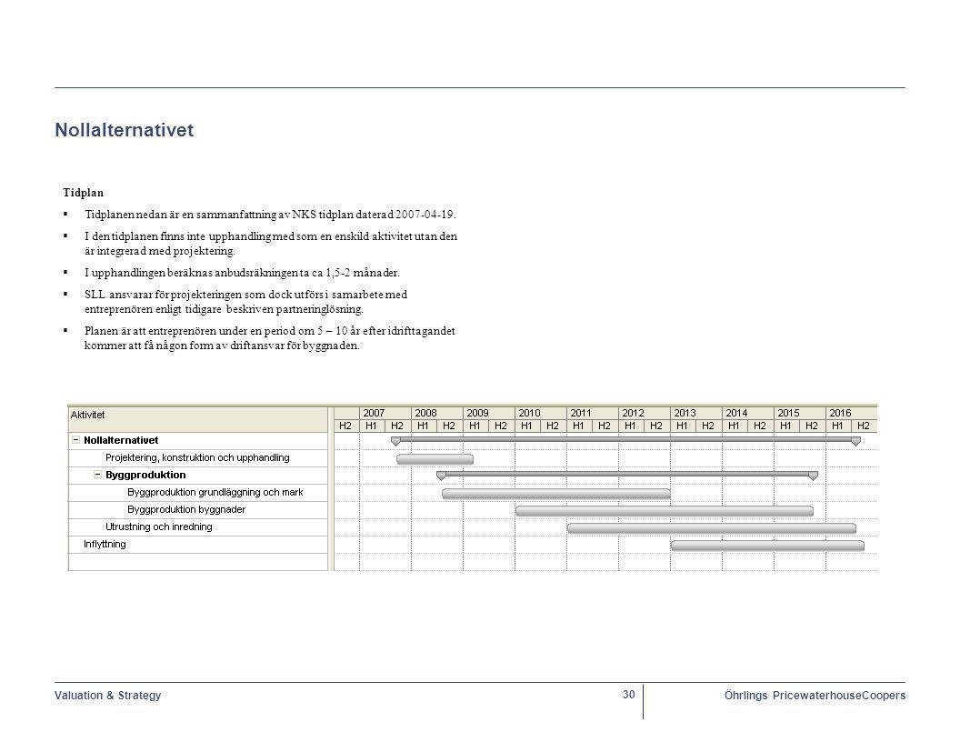 Nollalternativet Tidplan. Tidplanen nedan är en sammanfattning av NKS tidplan daterad 2007-04-19.
