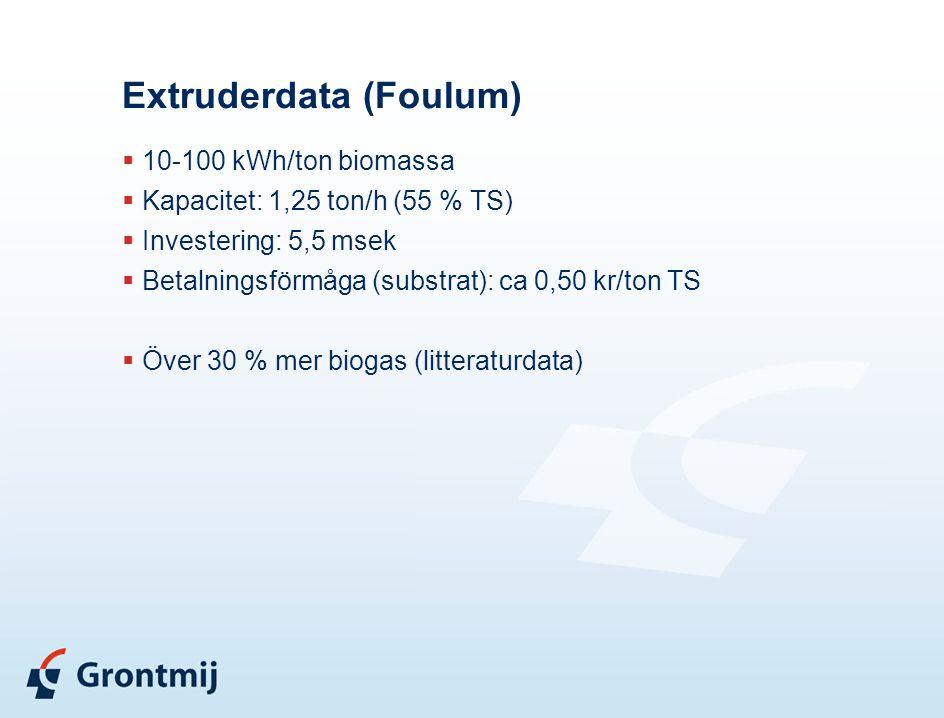 Extruderdata (Foulum)