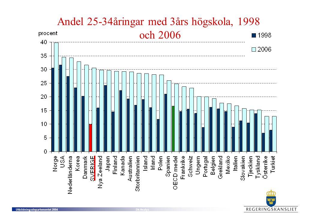 Andel 25-34åringar med 3års högskola, 1998 och 2006