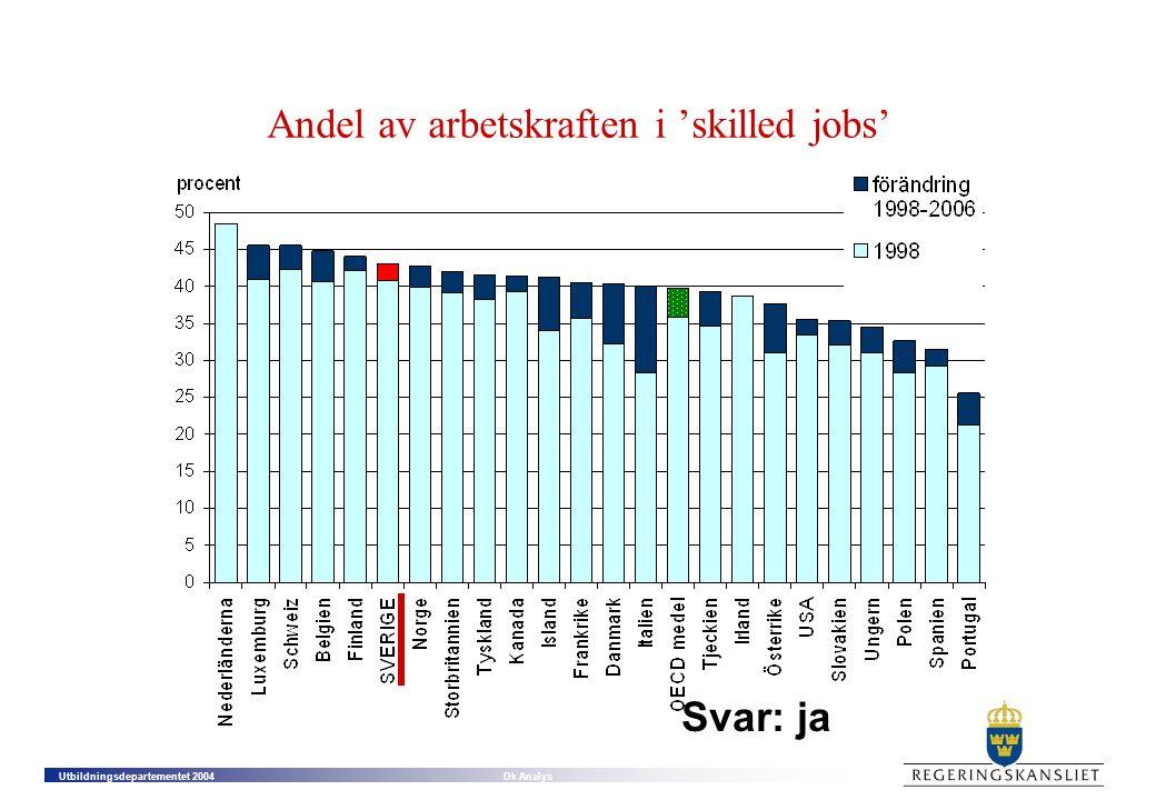 Andel av arbetskraften i 'skilled jobs'