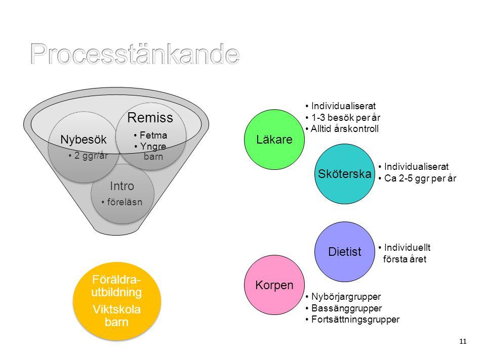 Processtänkande Remiss Nybesök Intro Föräldra-utbildning