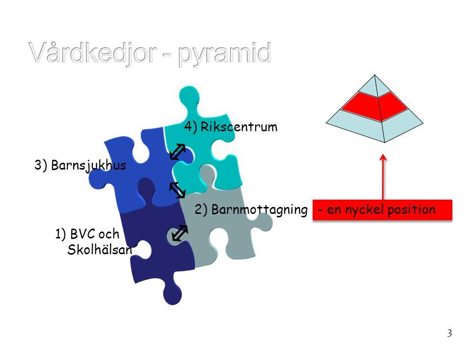 Vårdkedjor - pyramid 4) Rikscentrum 1) BVC och Skolhälsan