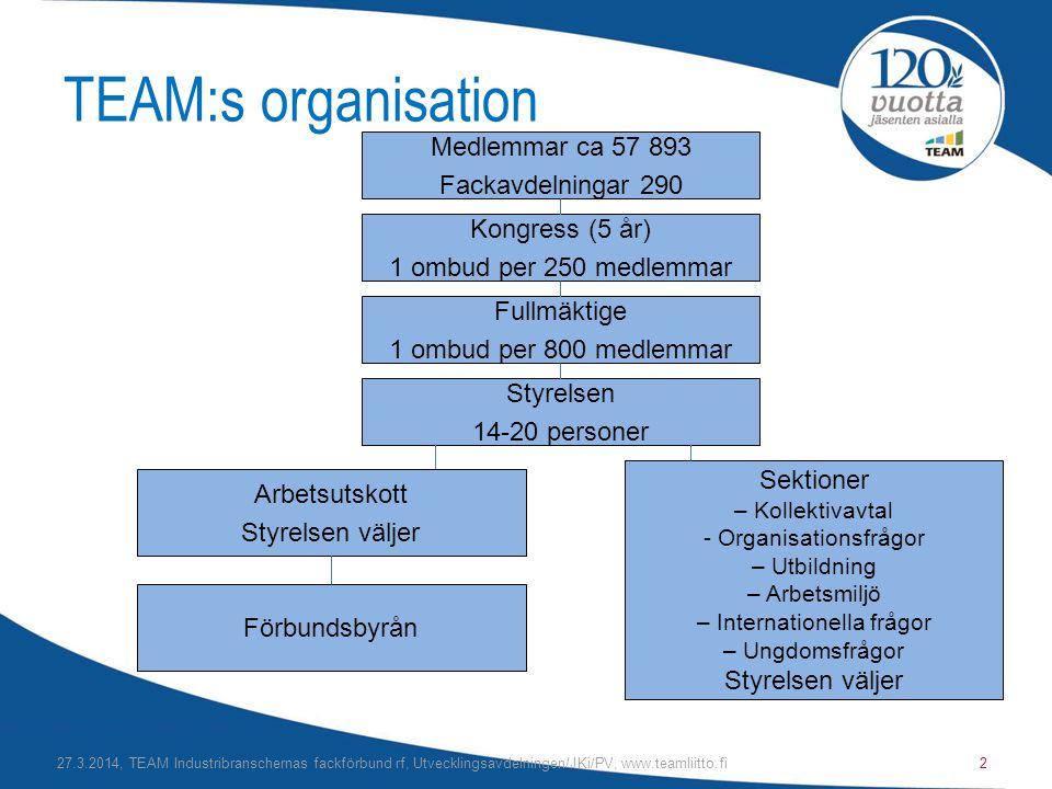 TEAM:s organisation Medlemmar ca 57 893 Fackavdelningar 290