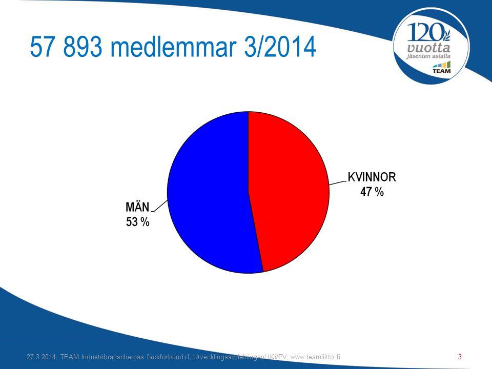 57 893 medlemmar 3/2014 27.3.2014, TEAM Industribranschernas fackförbund rf, Utvecklingsavdelningen/JKi/PV, www.teamliitto.fi.