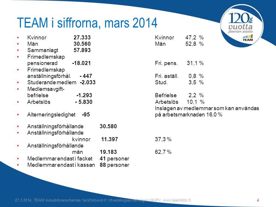 TEAM i siffrorna, mars 2014 Kvinnor 27.333 Kvinnor 47,2 %