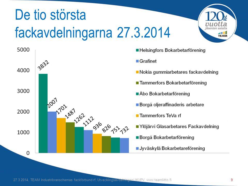 De tio största fackavdelningarna 27.3.2014