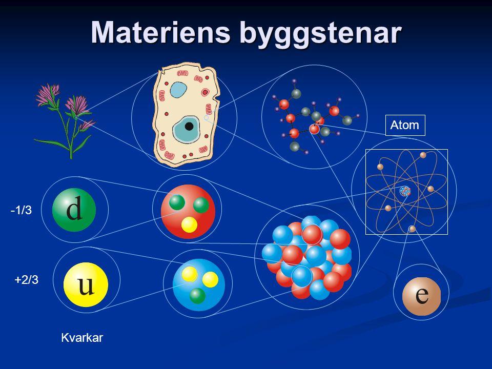 Materiens byggstenar Atom -1/3 +2/3 Kvarkar