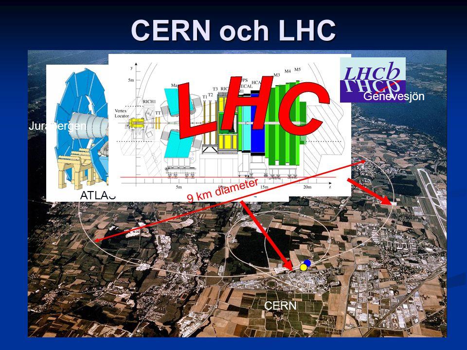 CERN och LHC ATLAS Genevesjön Jurabergen LHC 9 km diameter CERN