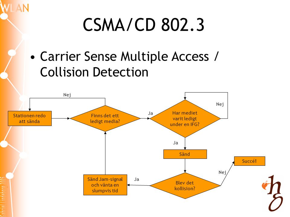 CSMA/CD 802.3 Carrier Sense Multiple Access / Collision Detection Nej