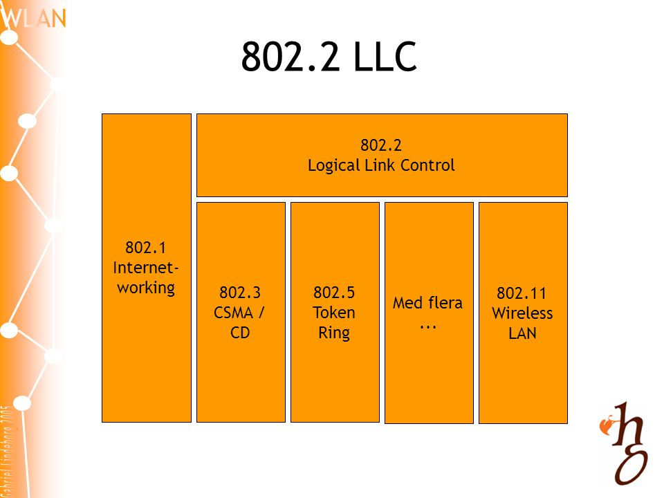 802.2 LLC 802.1 Internet-working 802.2 Logical Link Control