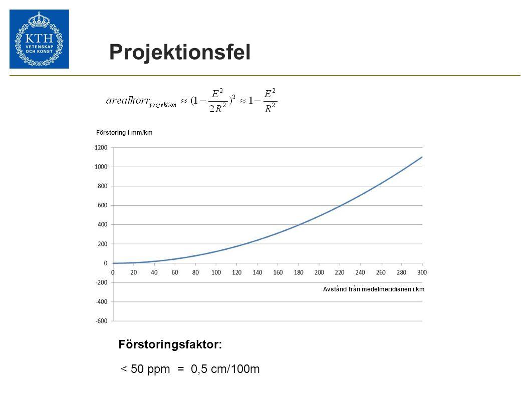 Projektionsfel Förstoringsfaktor: < 50 ppm = 0,5 cm/100m 17
