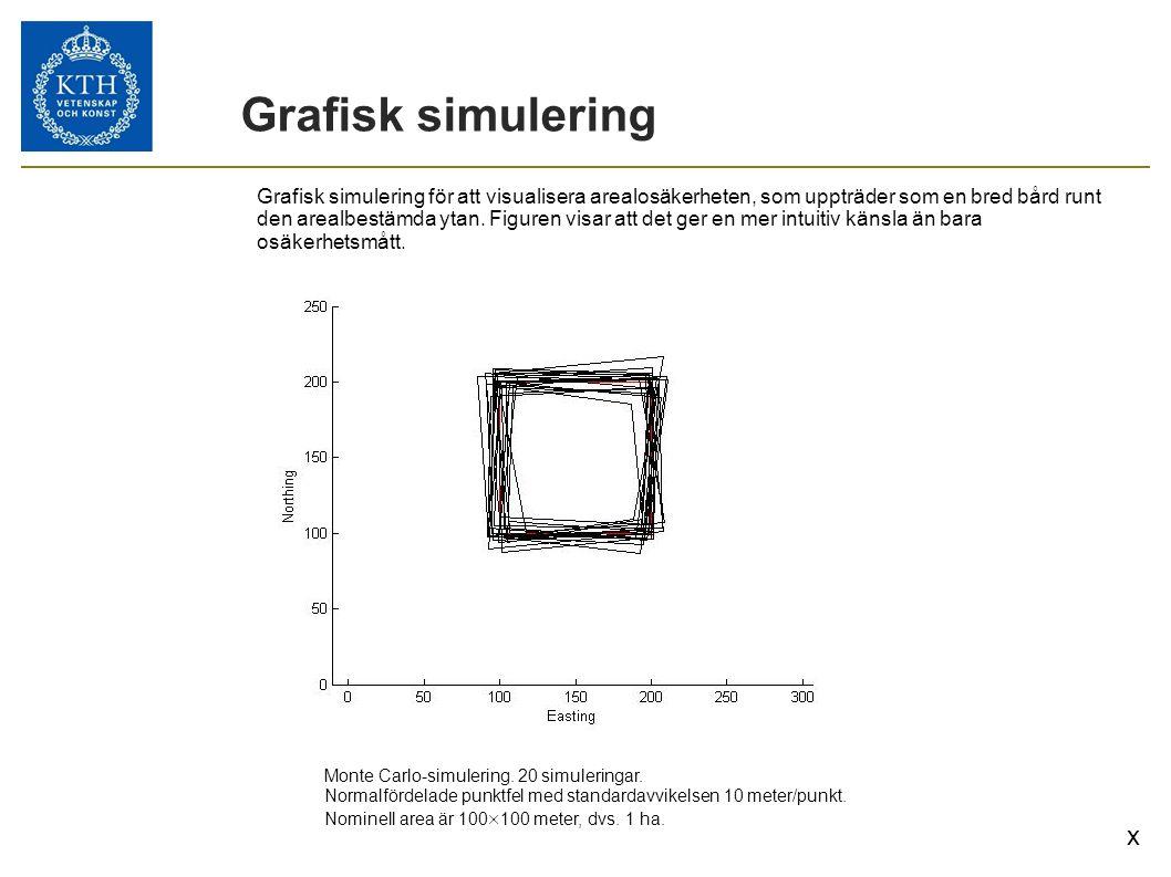 Grafisk simulering