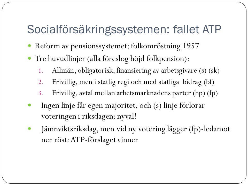 Socialförsäkringssystemen: fallet ATP