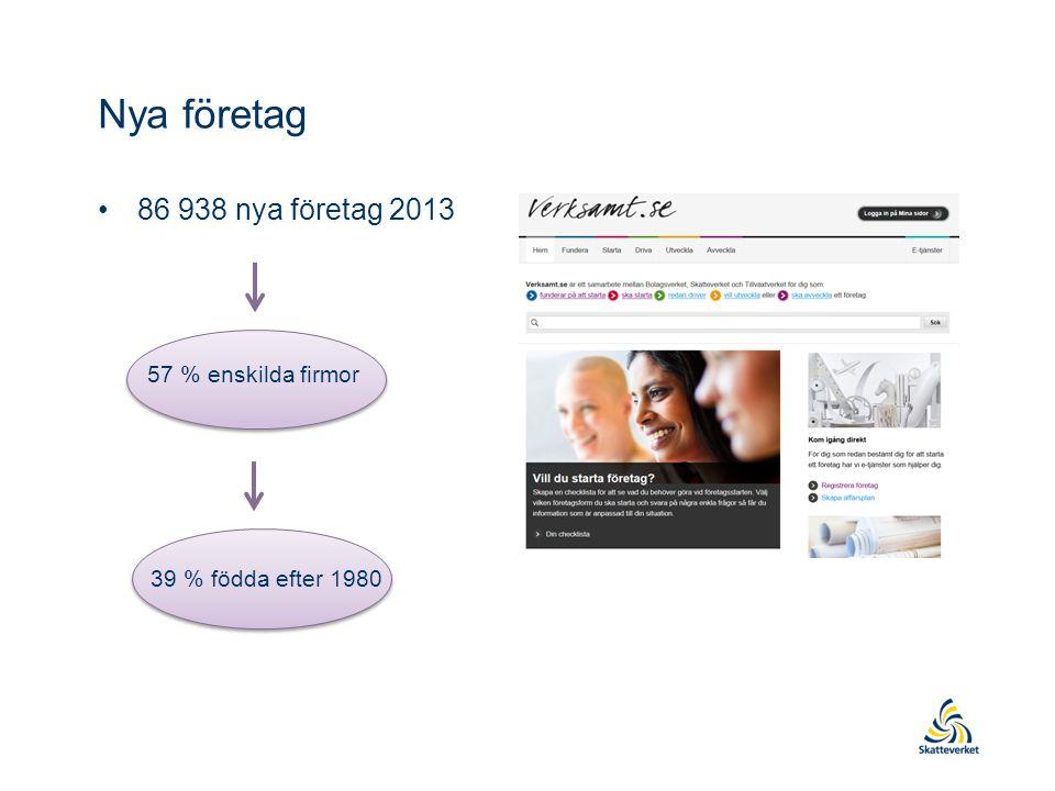 Nya företag 86 938 nya företag 2013 57 % enskilda firmor