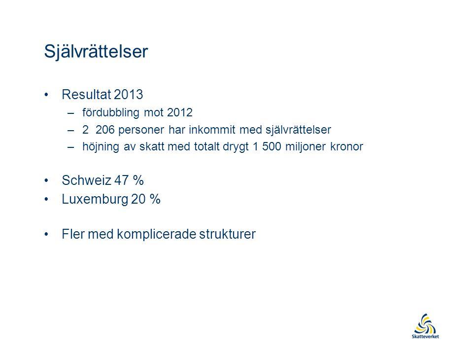 Självrättelser Resultat 2013 Schweiz 47 % Luxemburg 20 %