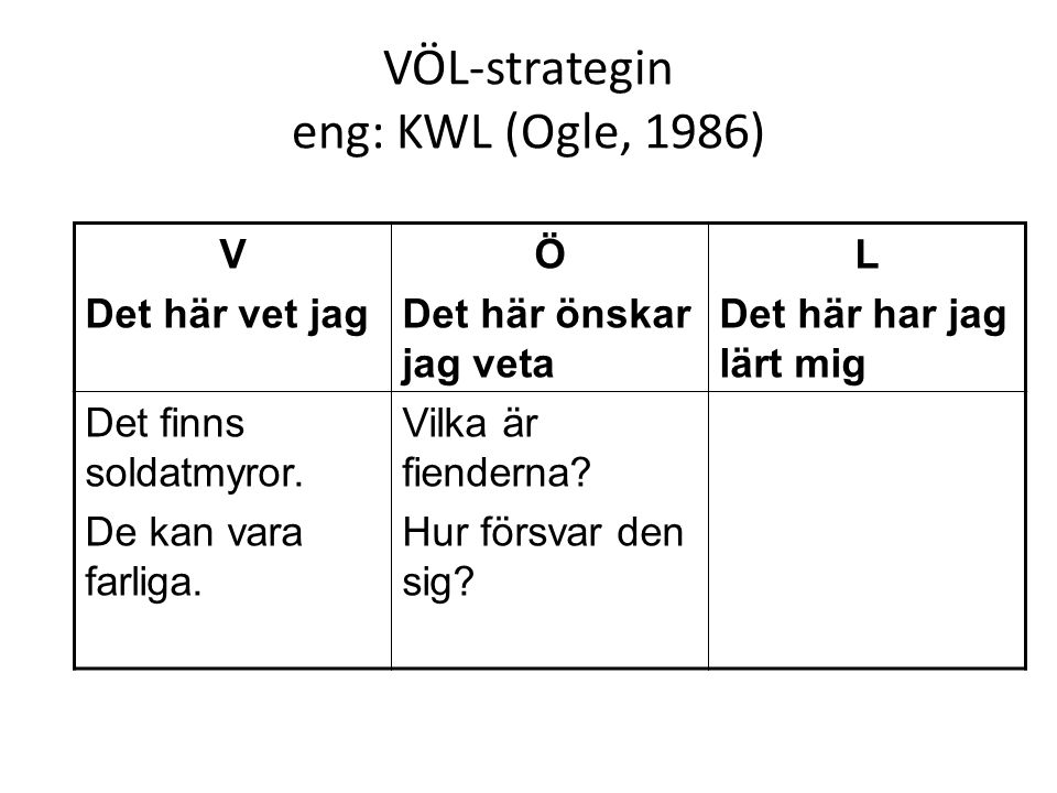 VÖL-strategin eng: KWL (Ogle, 1986)