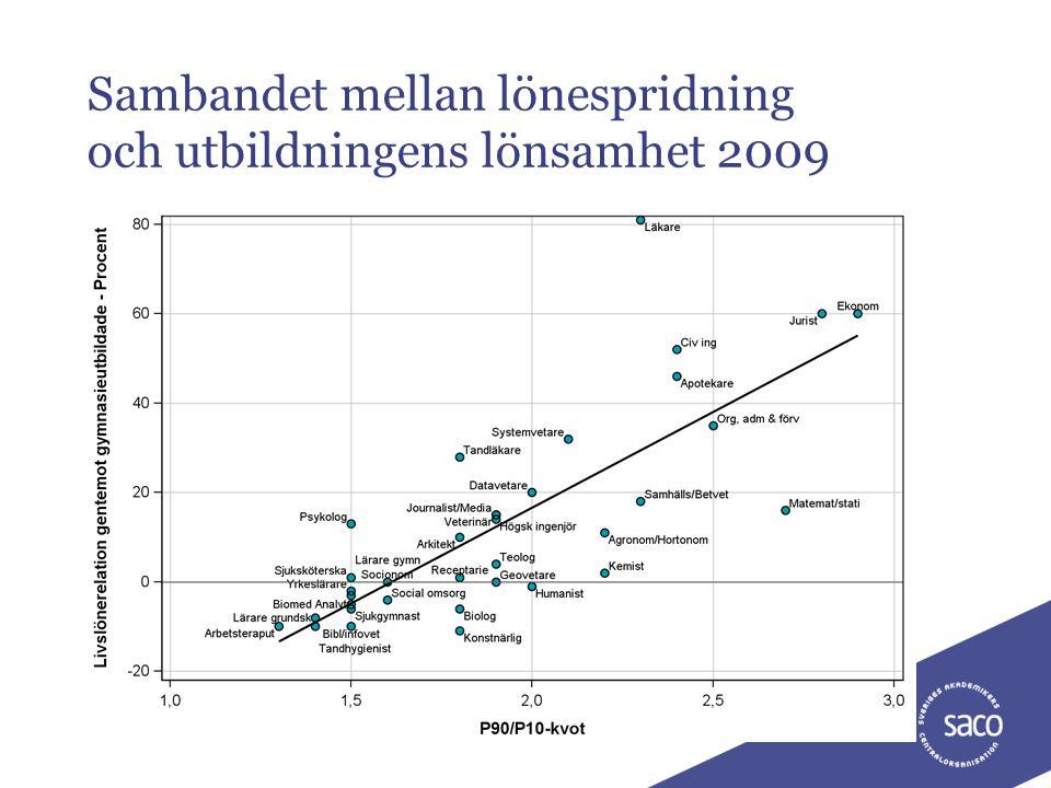 Sambandet mellan lönespridning och utbildningens lönsamhet 2009