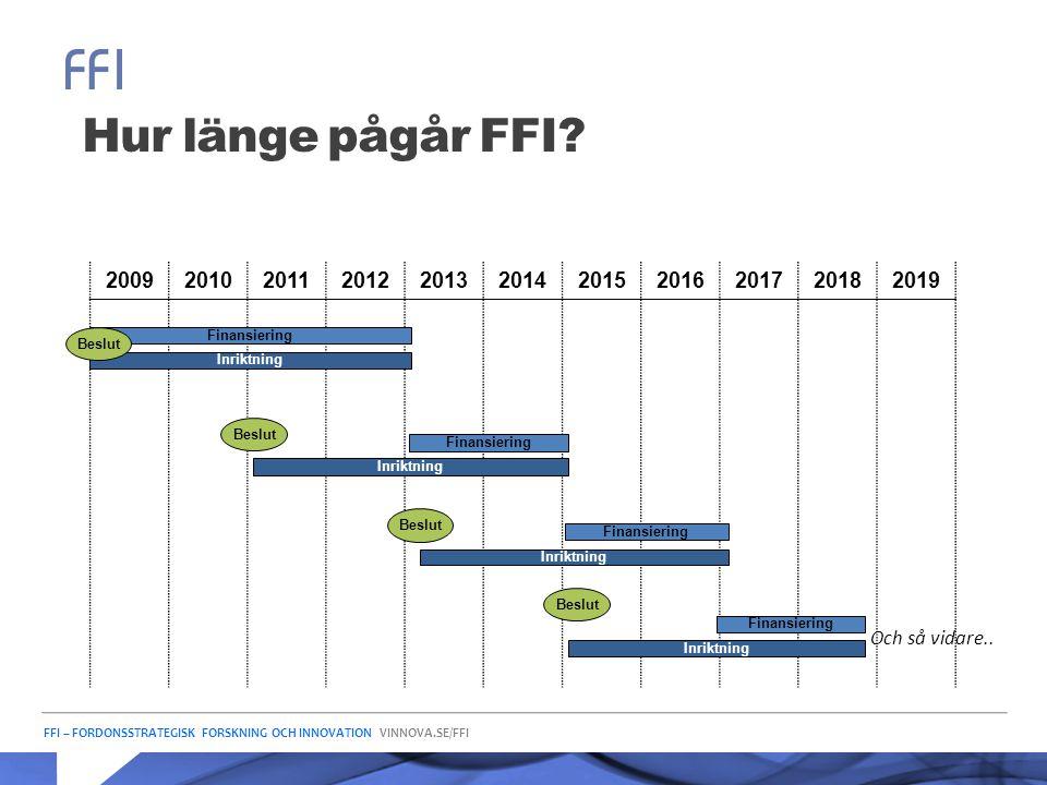 Hur länge pågår FFI 2009. 2010. 2011. 2012. 2013. 2014. 2015. 2016. 2017. 2018. 2019. Finansiering.