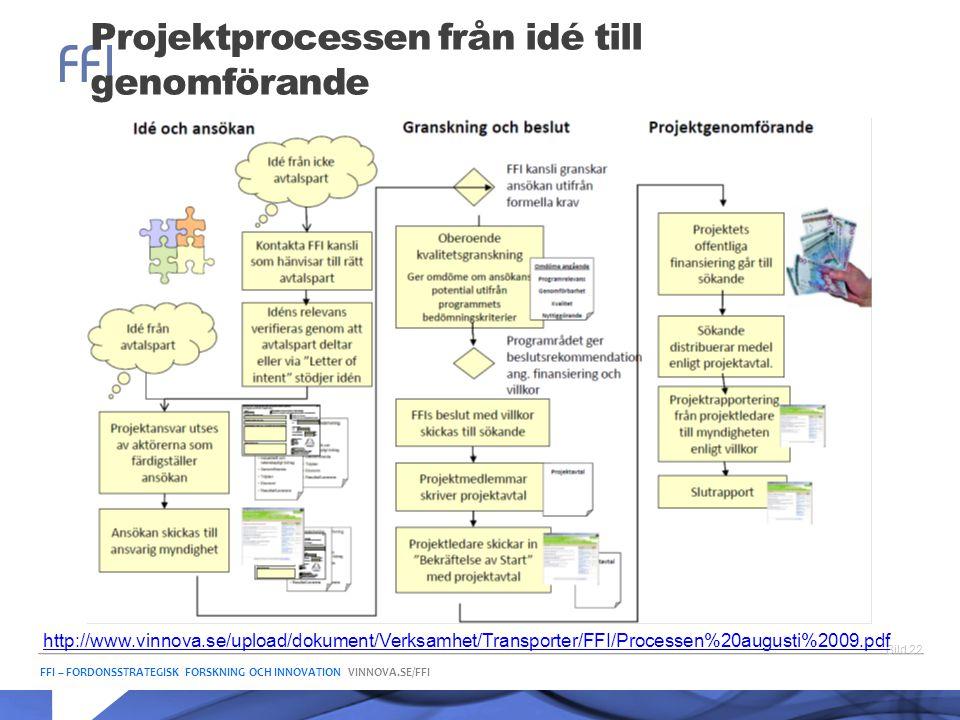 Projektprocessen från idé till genomförande