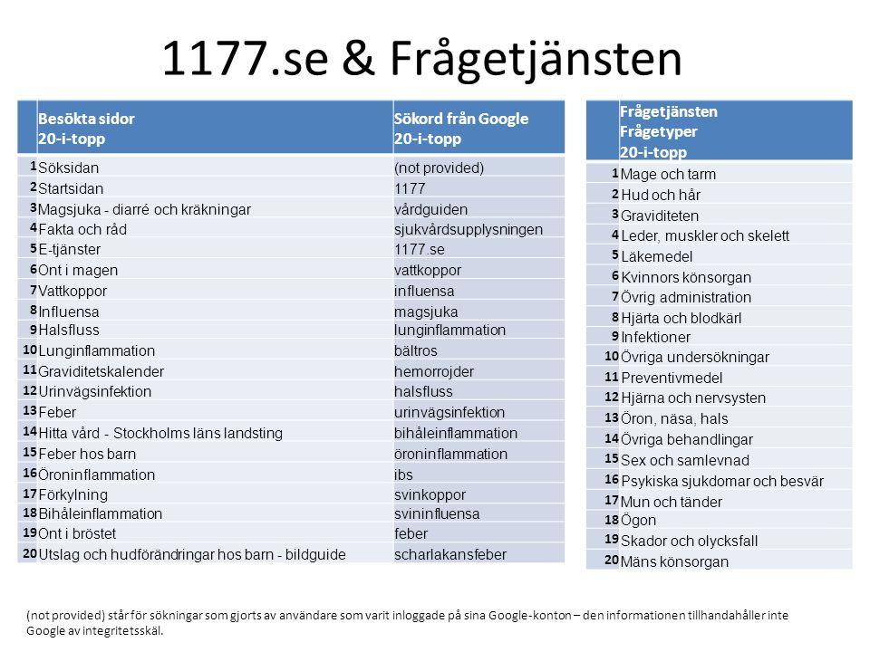 1177.se & Frågetjänsten Besökta sidor 20-i-topp